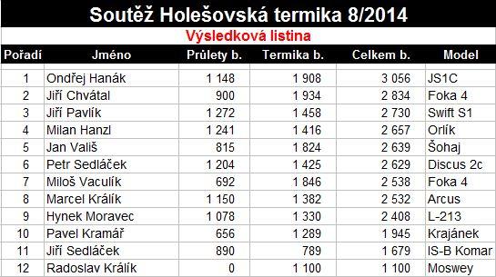 holesovska_termika_2014_vysledky